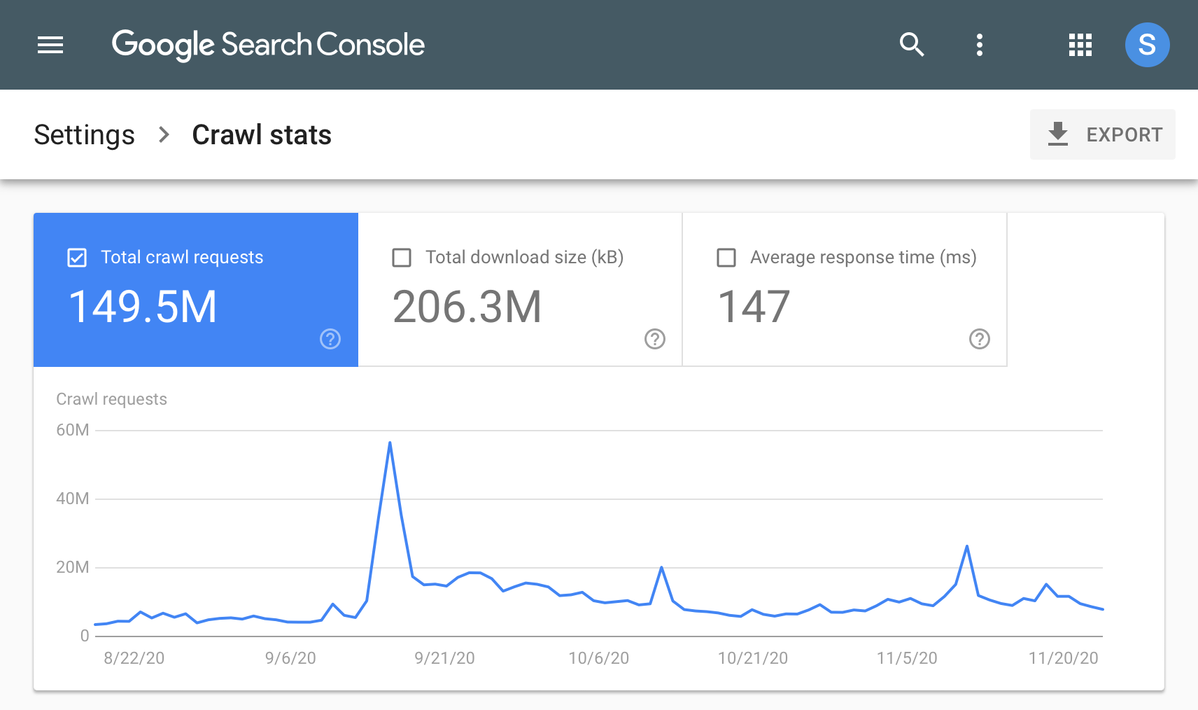 Search Console Statistike indeksiranja, vremenske ljestvice