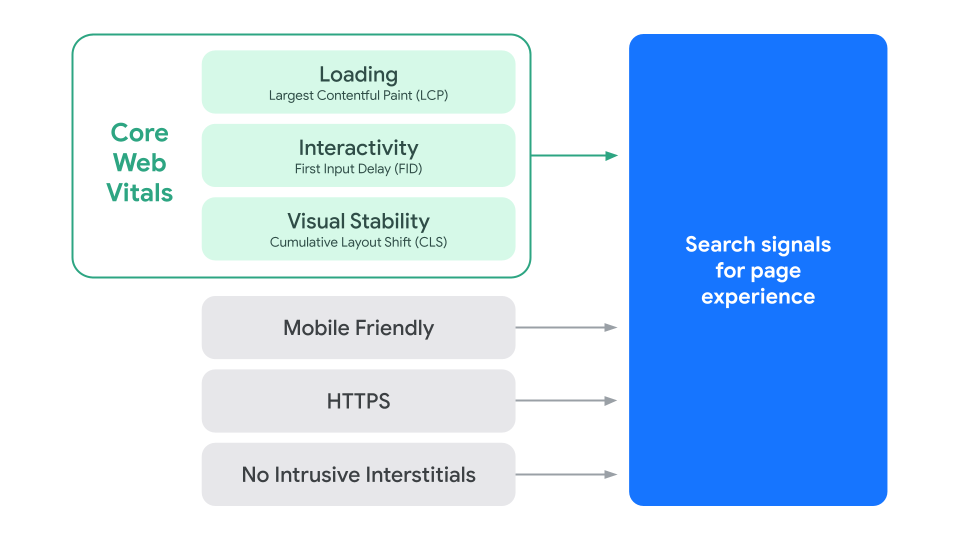A diagram illustrating the components of Search's signal for page experience