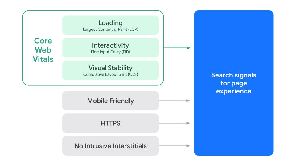 说明 Google 搜索网页体验指标各个组成部分的示意图。