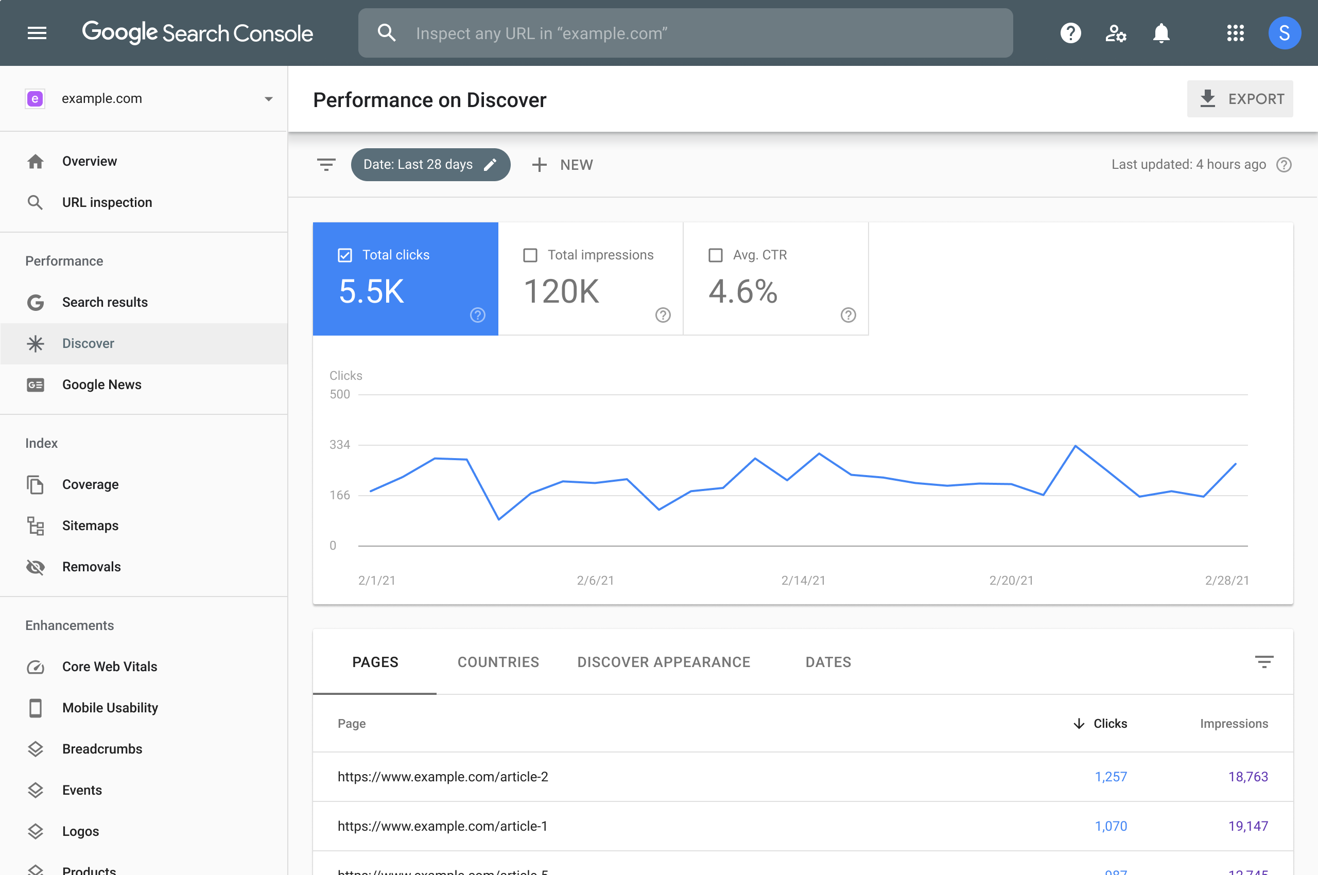 Google Search Console Discover performance report