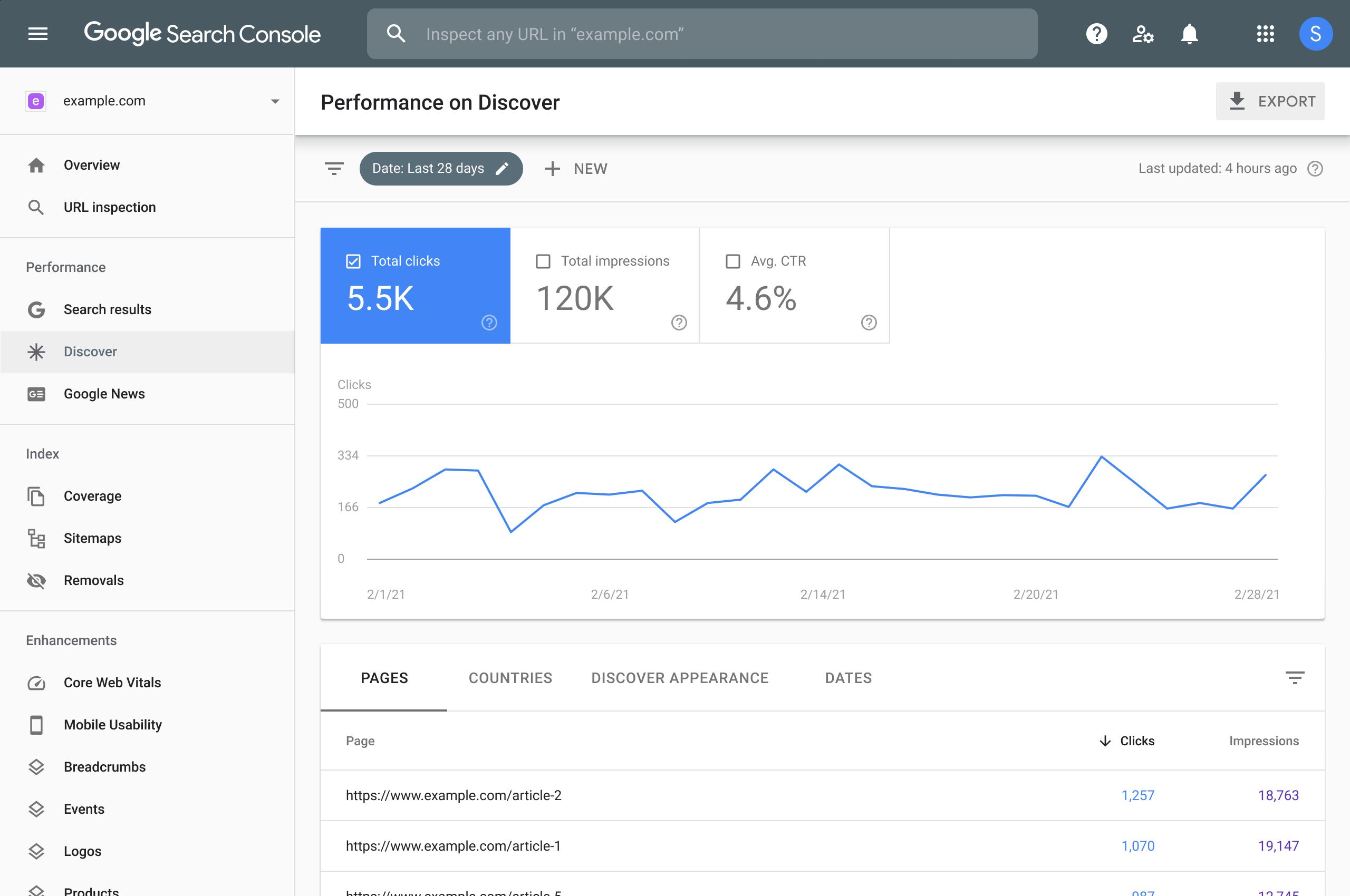 "Informe ""Rendimiento de Discover"" de Google Search Console"