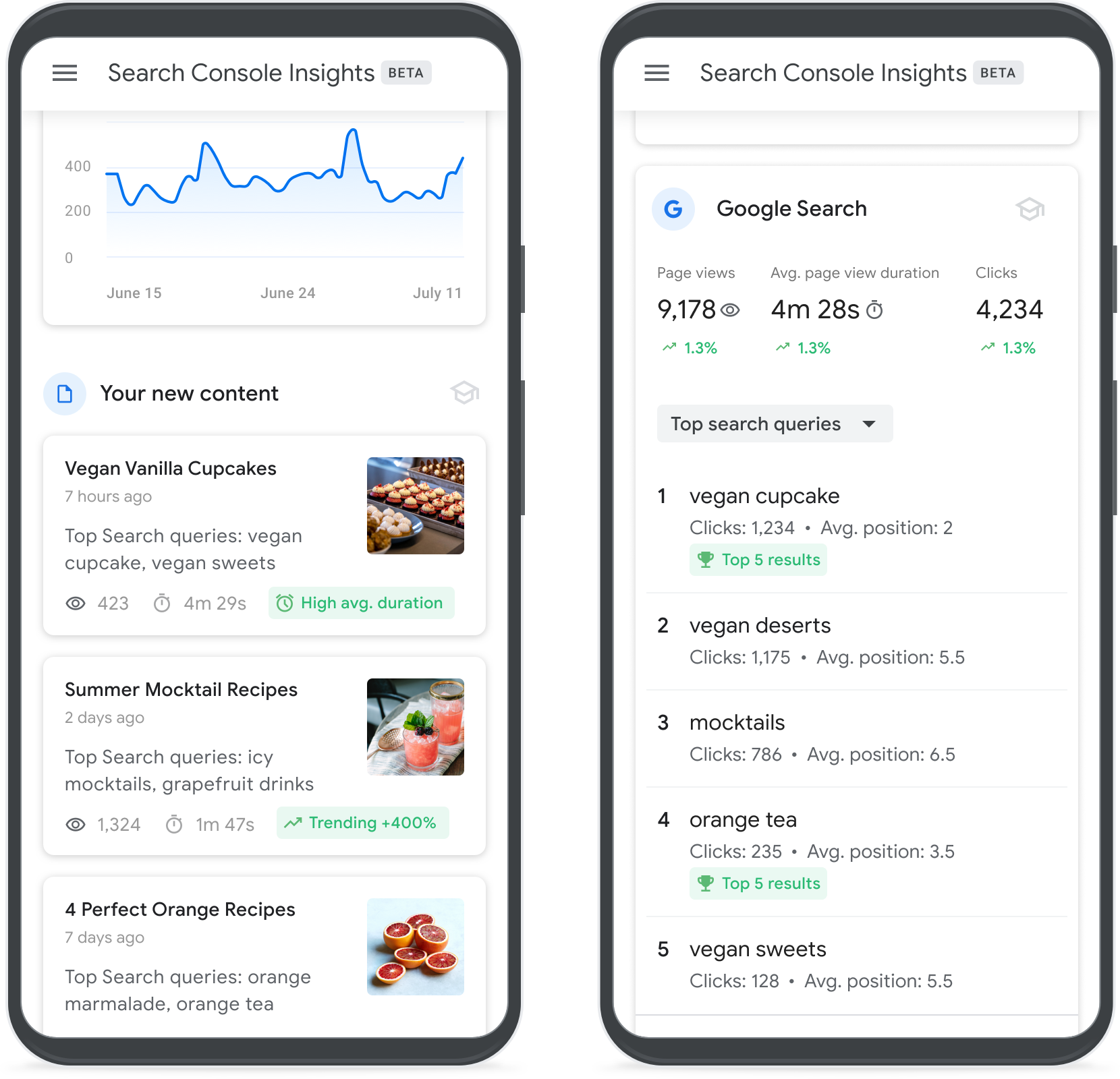 come appare Google Search Console Insights