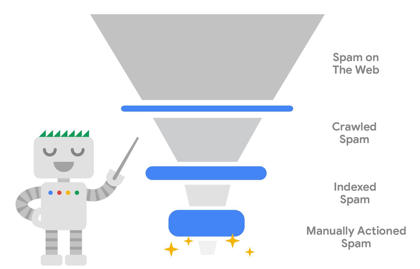 Google 如何在每個步驟防範垃圾內容