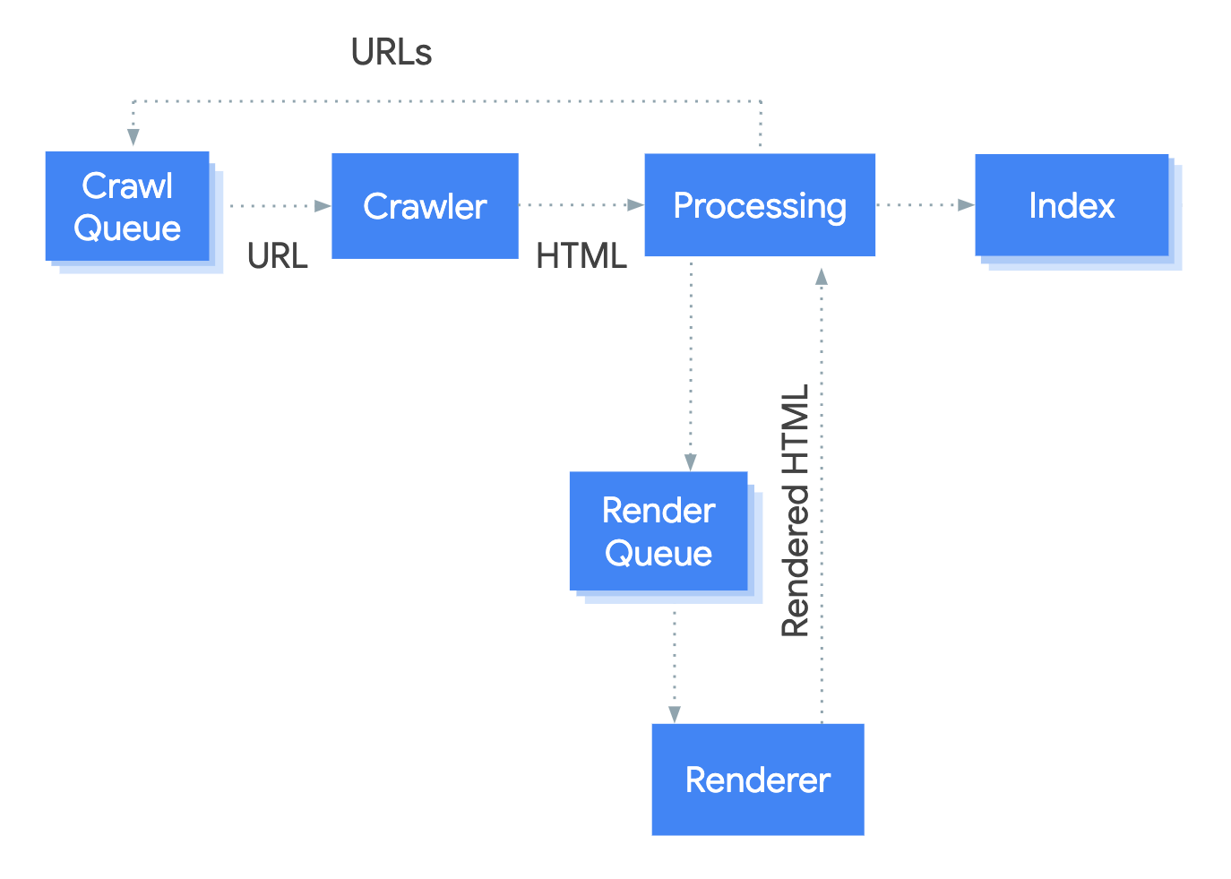 Googlebot takes a URL from the crawl queue,        crawls it, then passes it into the processing stage. The processing stage extracts links that        go back on the crawl queue and queues the page for rendering. The page goes from the render        queue to the renderer which passes the rendered HTML back to processing which indexes the content        and extracts links to put them into the crawl queue.