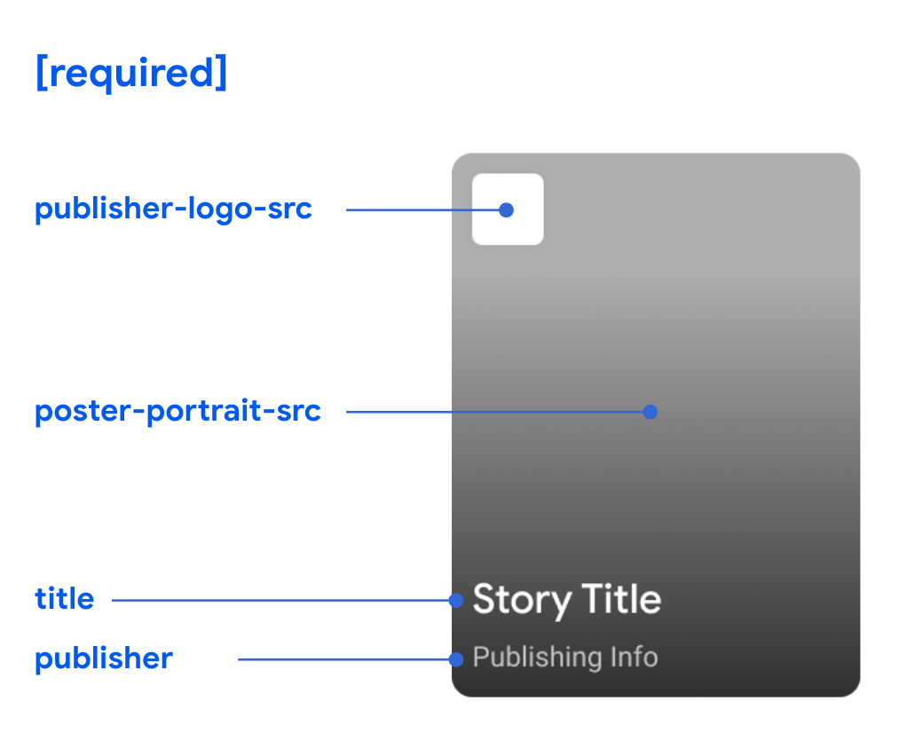 Remember that the following fields are required on every Web Story: publisher-logo-src, poster-portrait-src, title, and publisher.