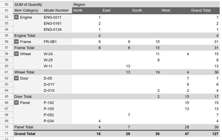 Add pivot table recipe result