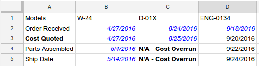 Text and date conditional format recipe result