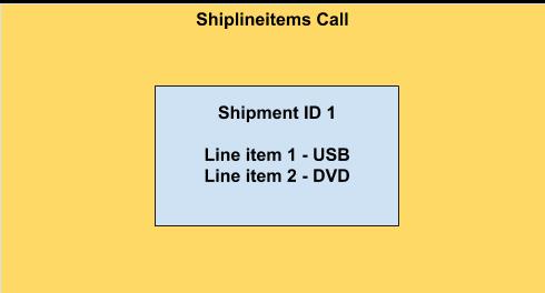 Schéma Shiplineitem
