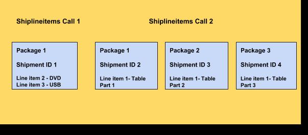 Schémas1 et2 de l'appel à la méthode Shiplineitems