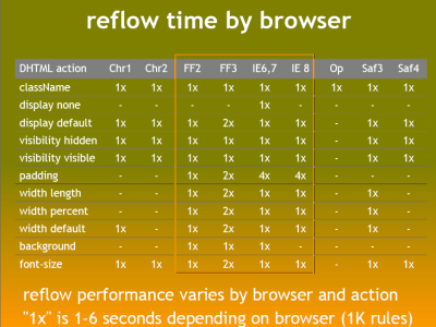 Minimizing browser reflow | PageSpeed Insights | Google Developers