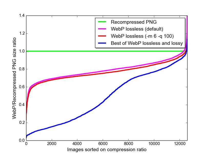 Lossless and Transparency Encoding in WebP | WebP | Google