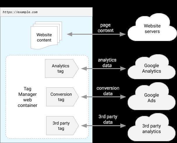 Diagrama de um site instrumentado para usar um contêiner da Web do Gerenciador de tags do Google