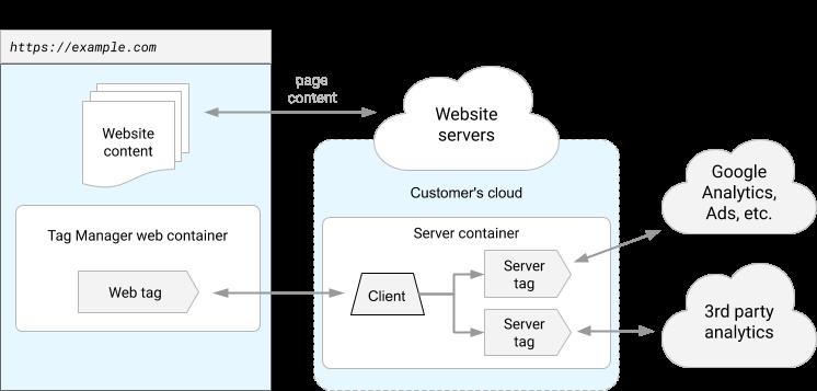 Diagrama de um site instrumentado usando um contêiner de inclusão de tags no servidor.