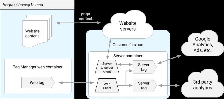サーバー側タグ設定コンテナを使用してパフォーマンスを計測するサイトの図。