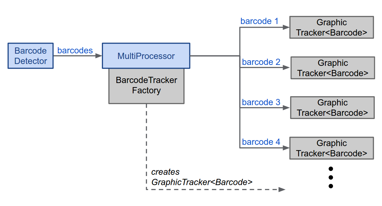 Creating a MultiProcessor for Managing Detected Barcodes