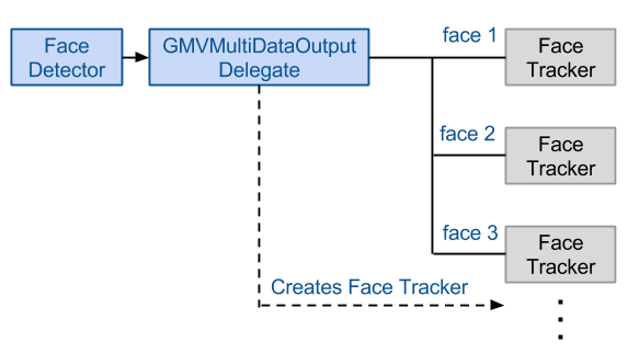 Add Face Tracking with GoogleMVDataOutput To Your App