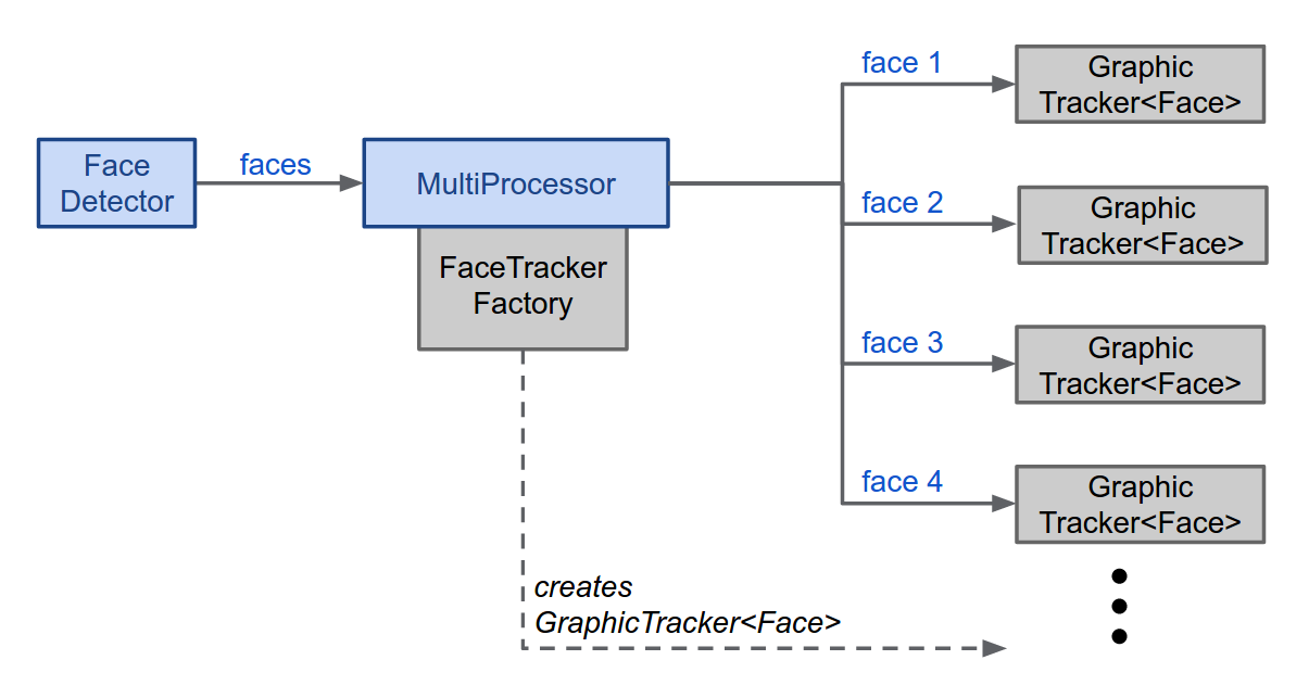 Add Face Tracking To Your App | Mobile Vision | Google Developers