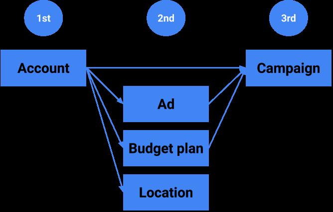 O diagrama do fluxo de dependência de criação de recursos descreve a ordem em que os recursos precisam ser criados.