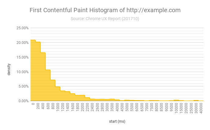 First Contentful Paint Histogram of http://example.com