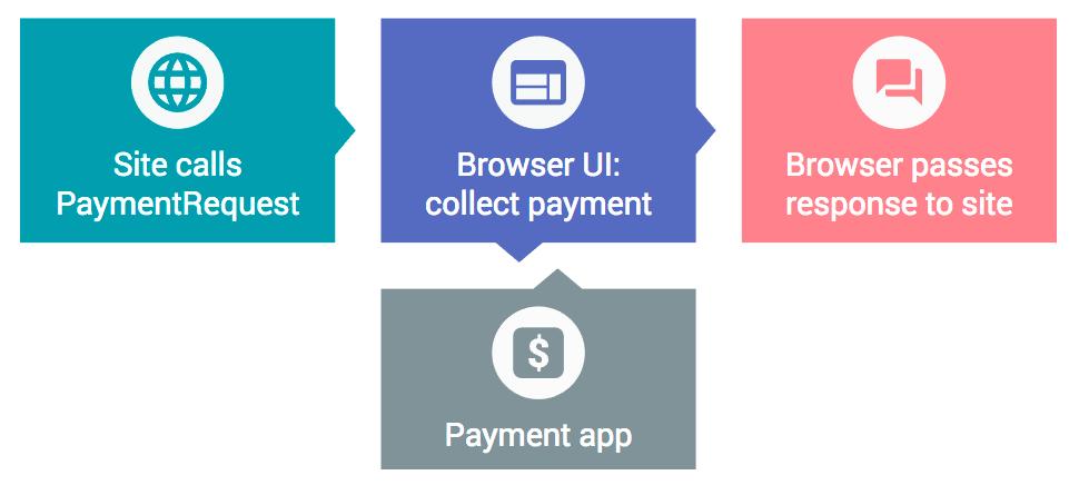 payment request api で簡単 高速な決済を実現する web google