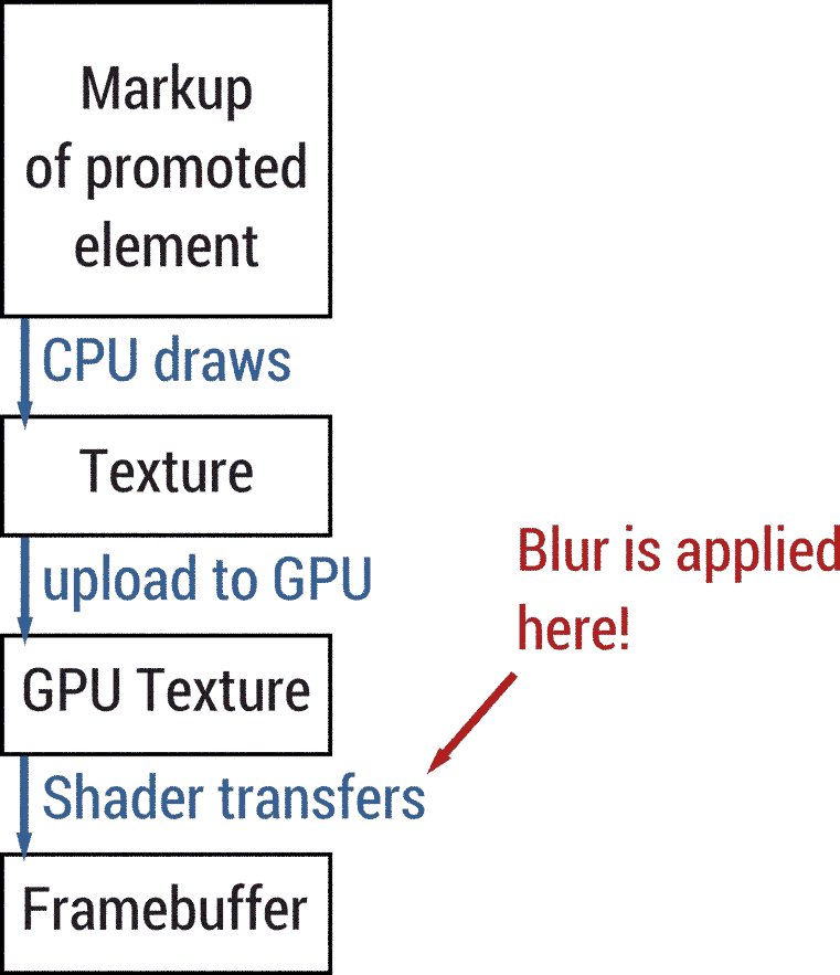 Markup is   turned into textures by the CPU. Textures are uploaded to the GPU. The GPU   draws these textures to the framebuffer using shaders. The blurring happens in   the shader.