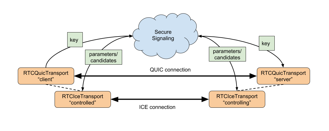 RTCQuicTransport diagram showing architecture of API