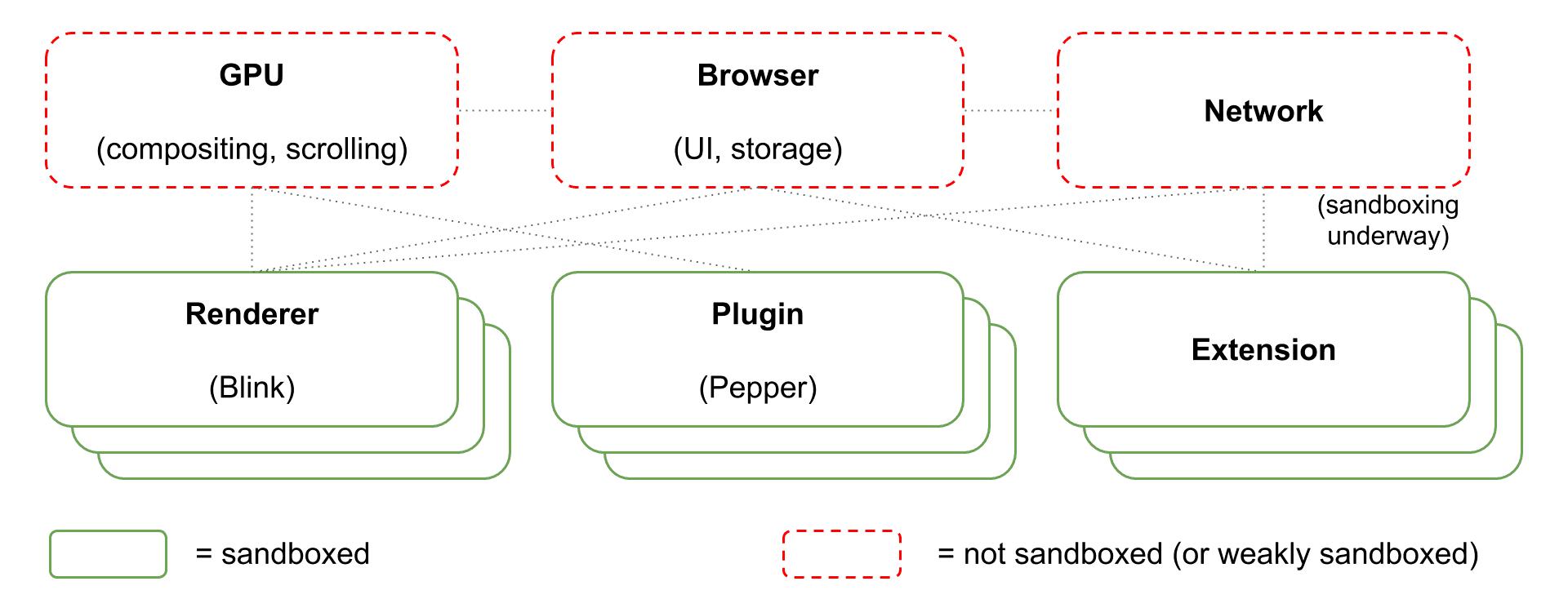 sandbox diagram