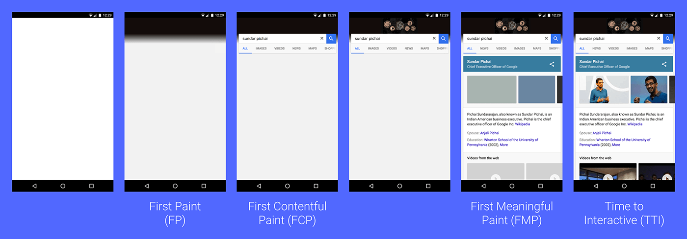 图3 - FP、FCP、FMP与TTI之间的比较